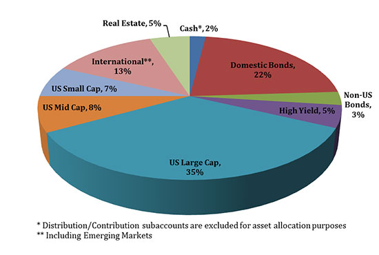 Current Asset Allocation Pie Chart